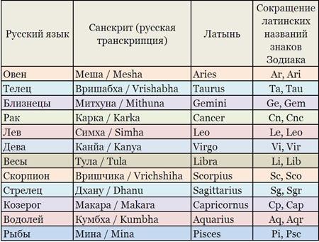Знаки-зодиака-картинки-и-названия