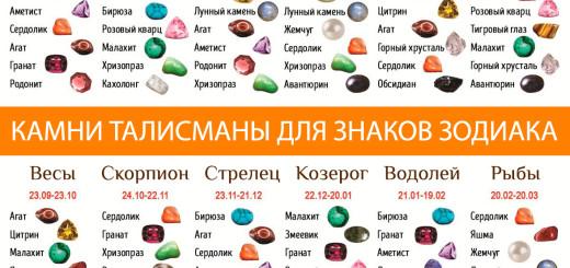 kamni-talismany-dlya-znakov-zodiaka